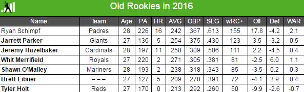Old-rookies