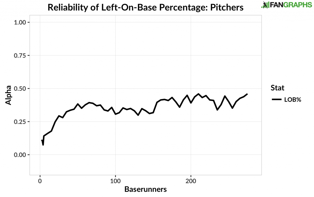 Reliability of Left-On-Base Percentage - Pitchers