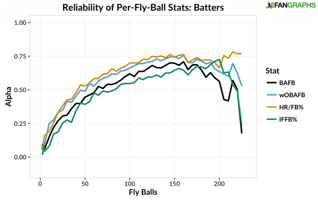 Reliability of Per-Fly-Ball Stats - Batters