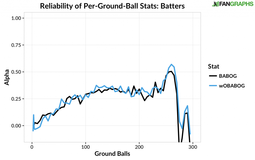 Reliability of Per-Ground-Ball Stats - Batters