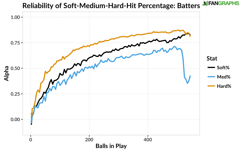 Reliability of Soft-Medium-Hard-Hit Percentage - Batters