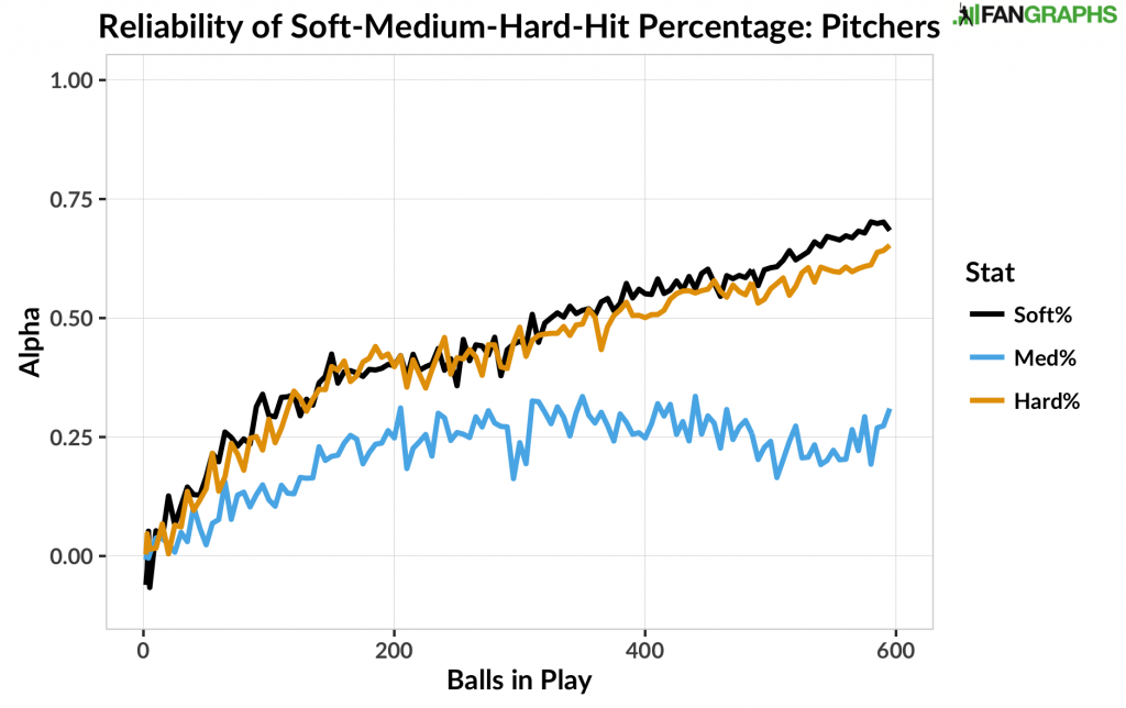 Reliability of Soft-Medium-Hard-Hit Percentage - Pitchers