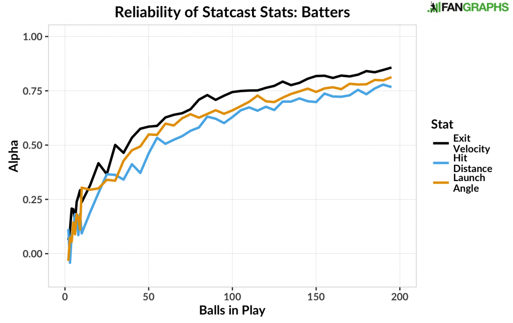 Reliability of Statcast Stats - Batters
