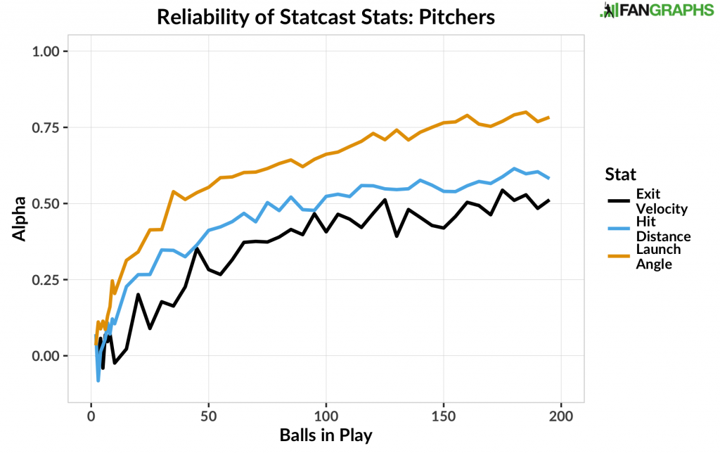 Reliability of Statcast Stats - Pitchers