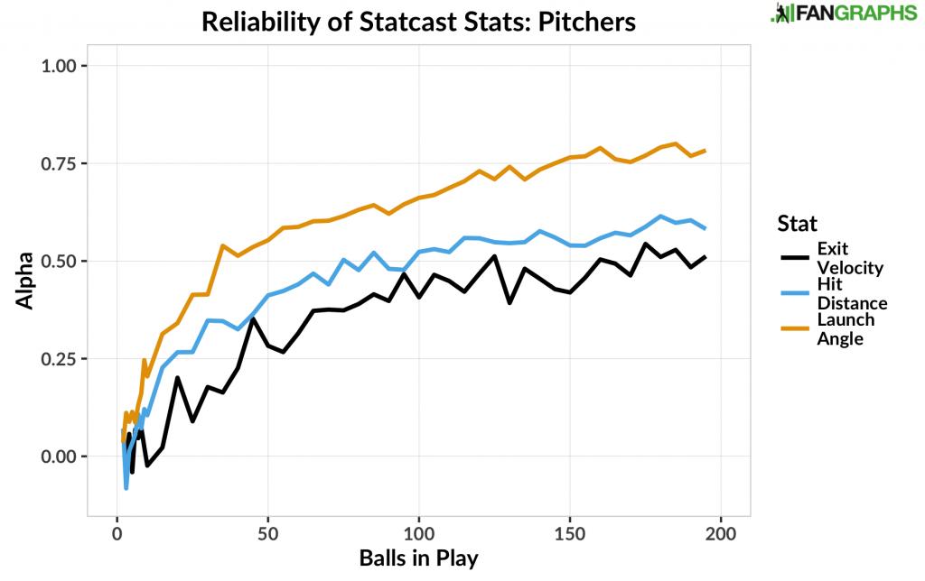 Reliability of Statcast Stats - Pitchers