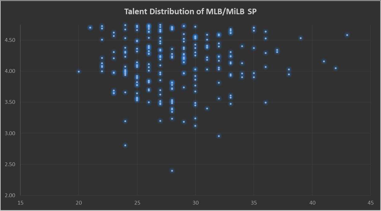 TalentDistribution1