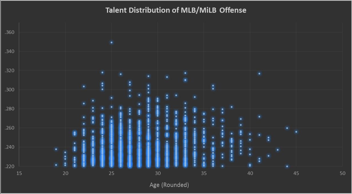 TalentDistribution4