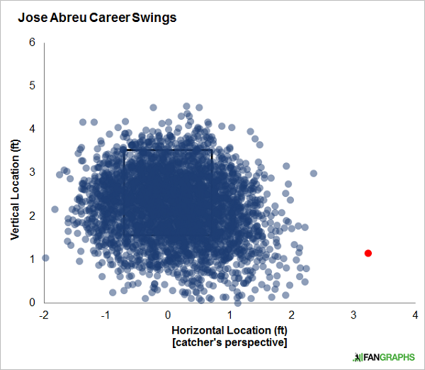 abreu-career-swings