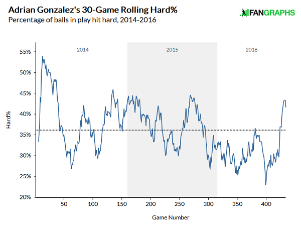 adrian-gonzalez-hard-hit