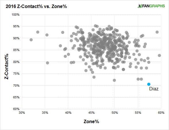 diaz-z-contact-zone