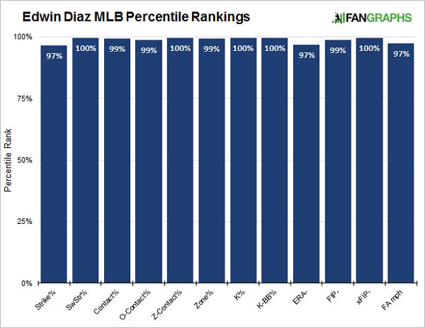 edwin-diaz-percentile-rankings
