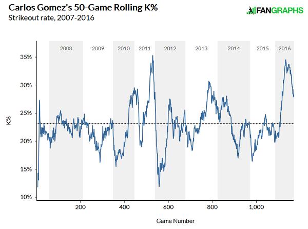 gomez-strikeouts