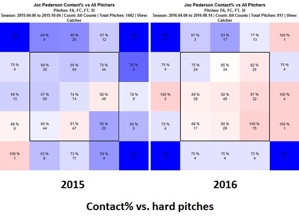 joc-pederson-contact-hard-pitches