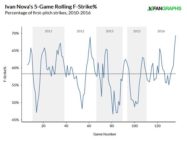 nova-first-pitch-strike