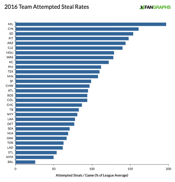 2016 Team Attempted Steal Rates