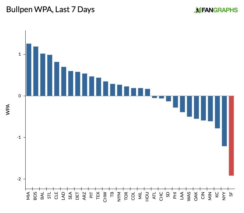 bullpen-wpa-last-7-days