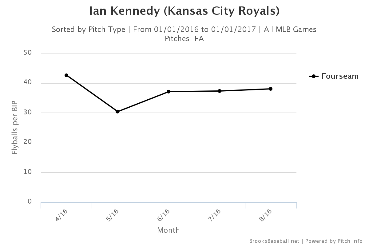 Kennedy FB fly ball rate