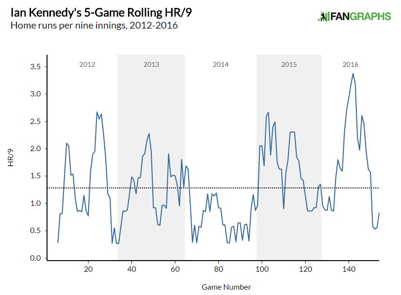 Kennedy HR Rate