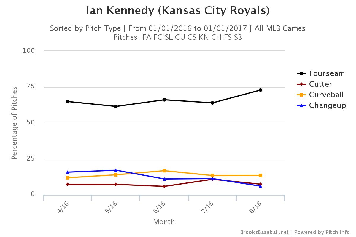 Kennedy Pitch Usage