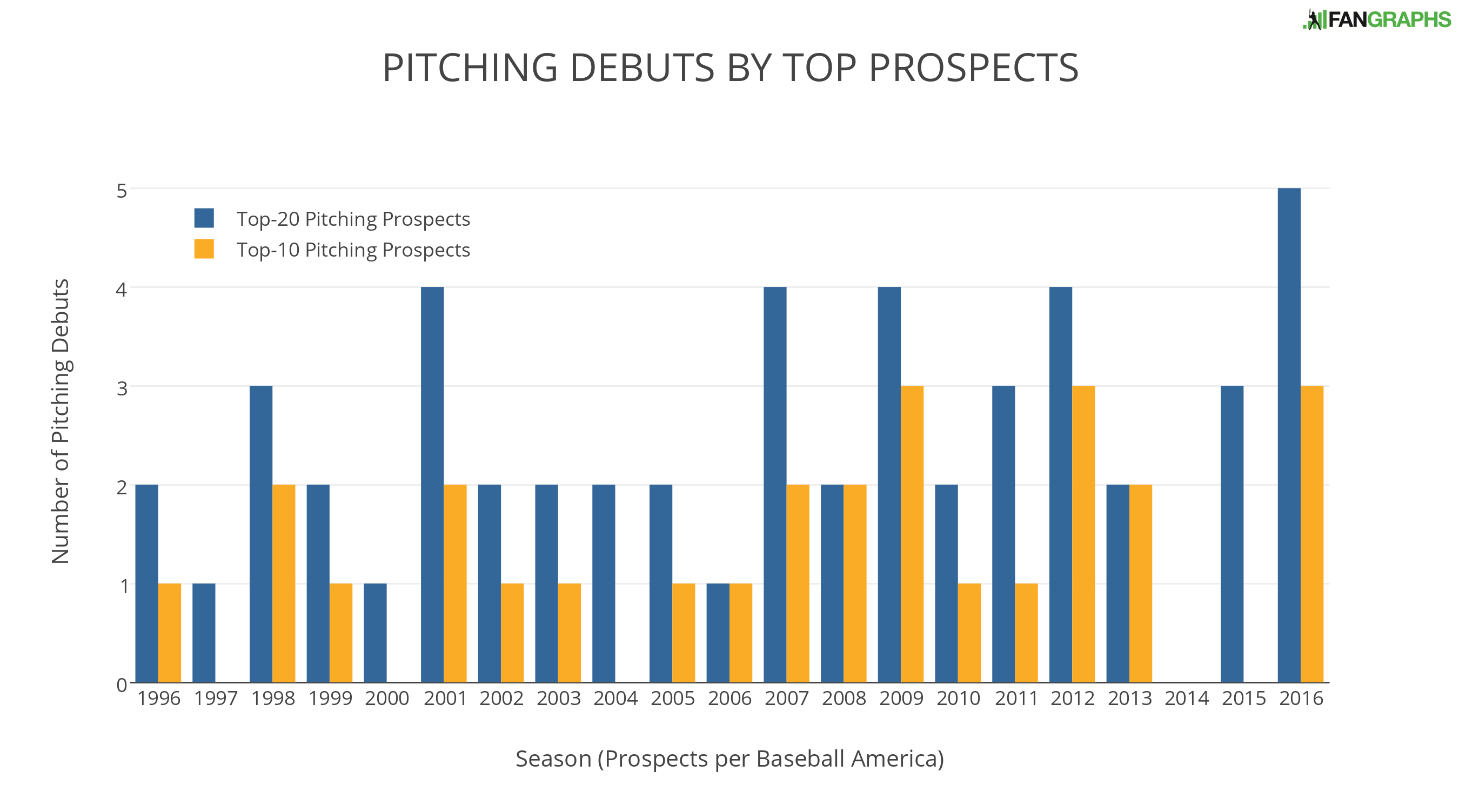 pitching-debuts-by-top-prospects