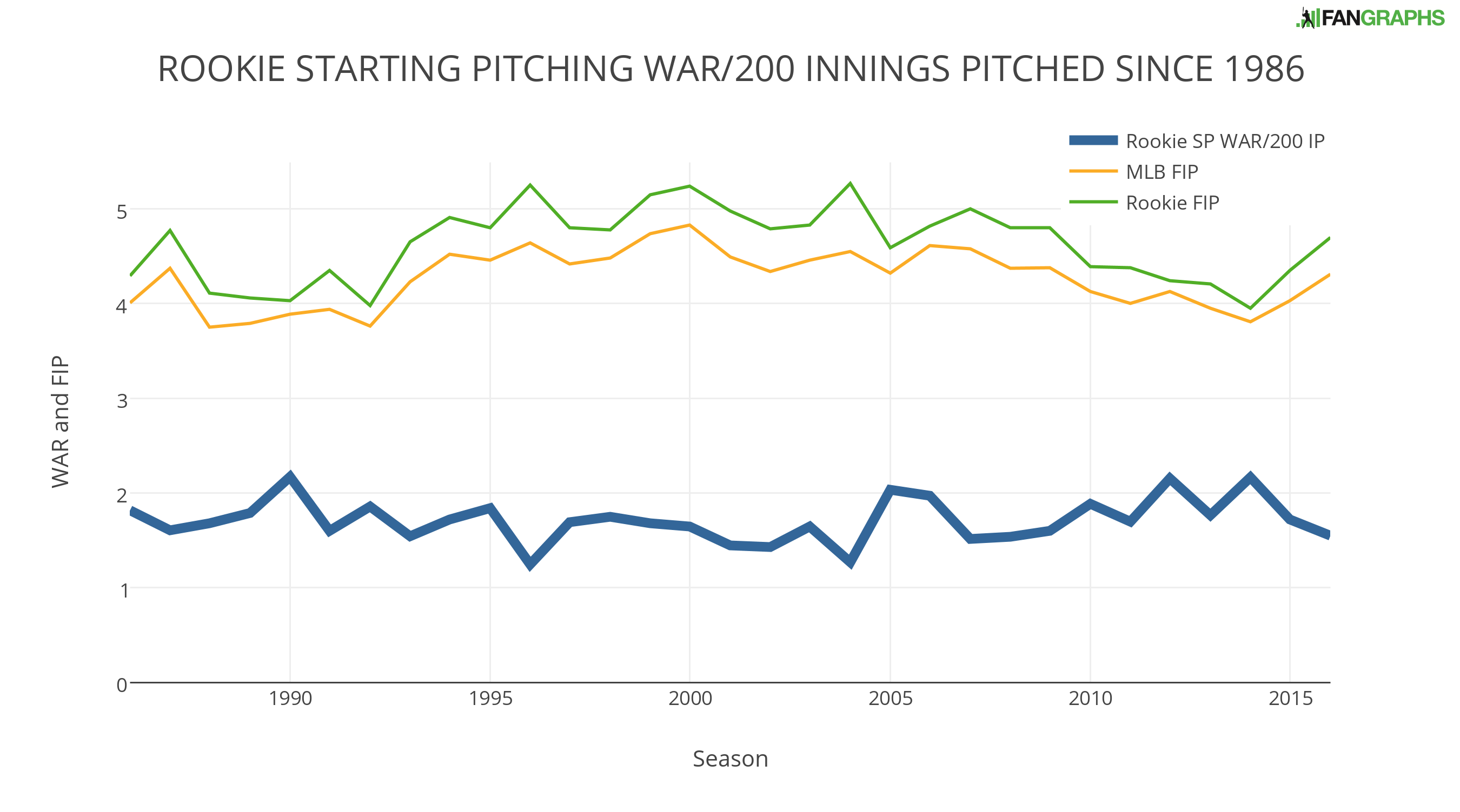 rookie-starting-pitching-war-200-innings-pitched-since-1986