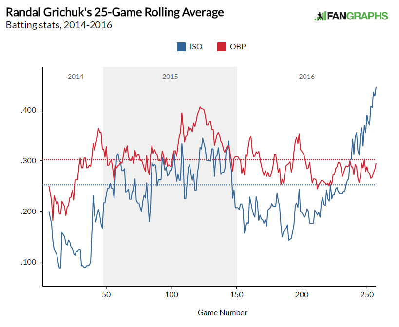 Rolling Graph ISO OBP