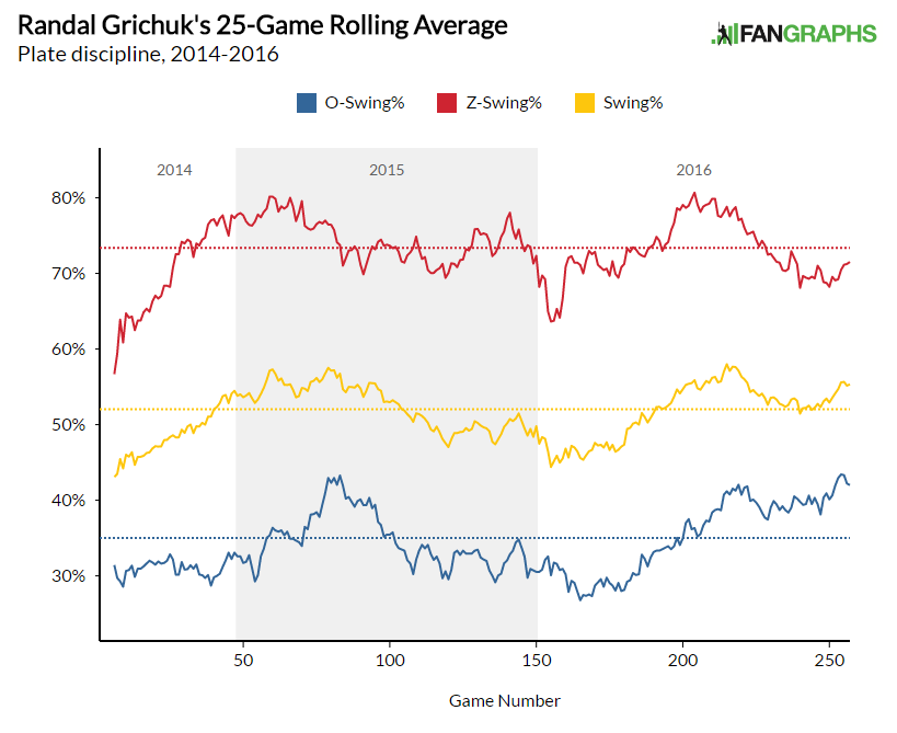 Rolling Graph O- Z- Swing%