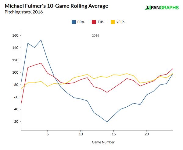 fulmer-stats