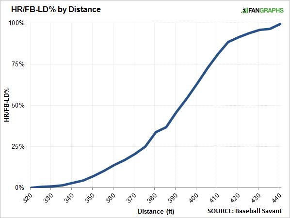 hr-by-distance