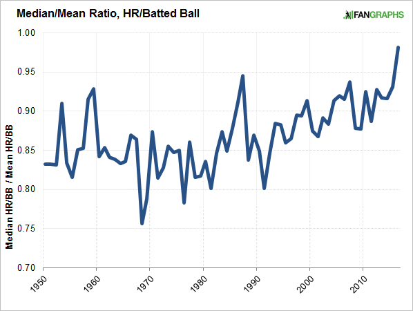 median-mean-ratio