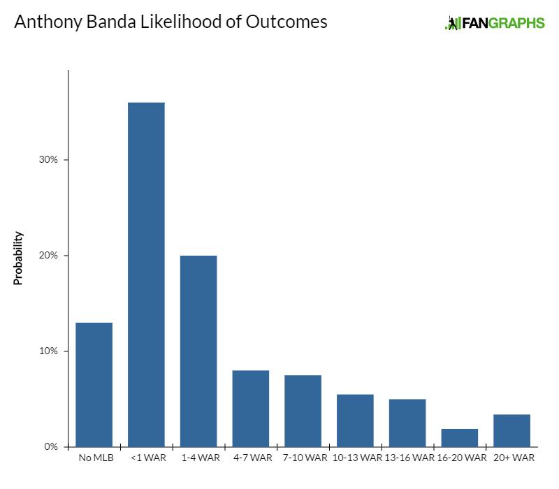 anthony-banda-likelihood-of-outcomes