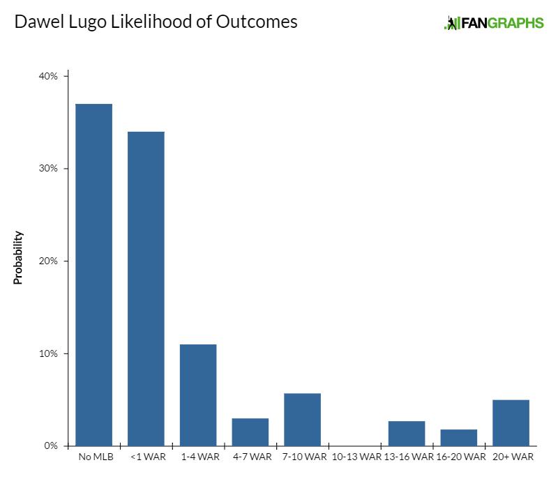 dawel-lugo-likelihood-of-outcomes