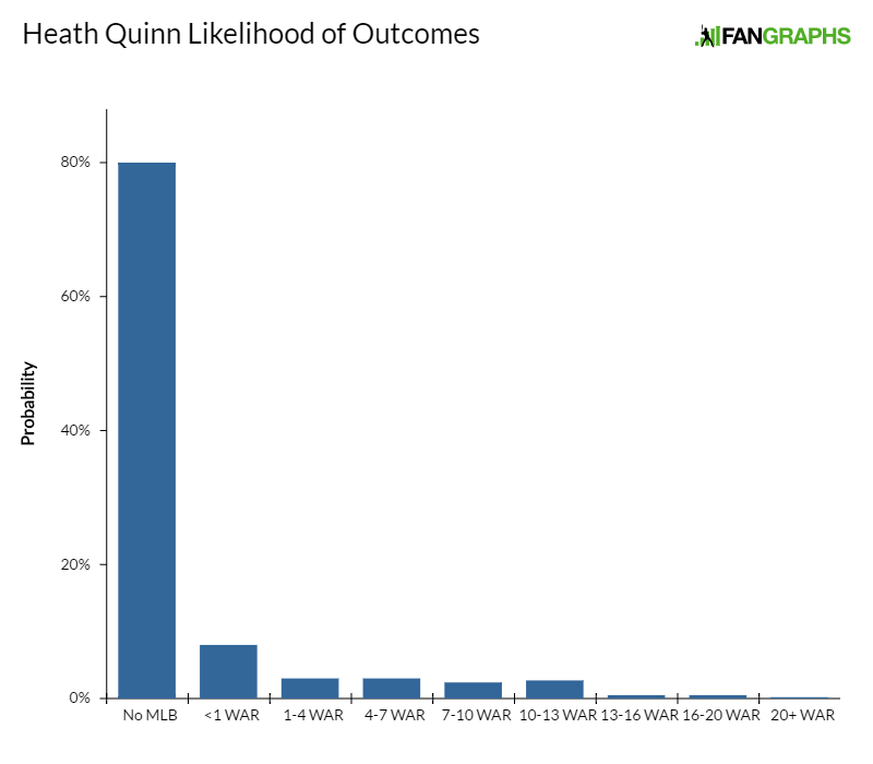 heath-quinn-likelihood-of-outcomes