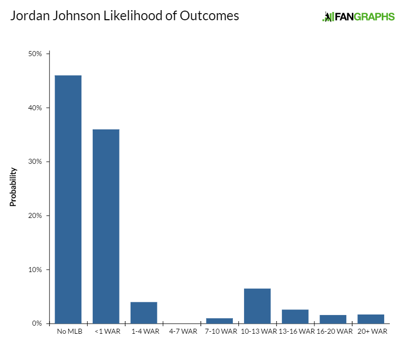jordan-johnson-likelihood-of-outcomes