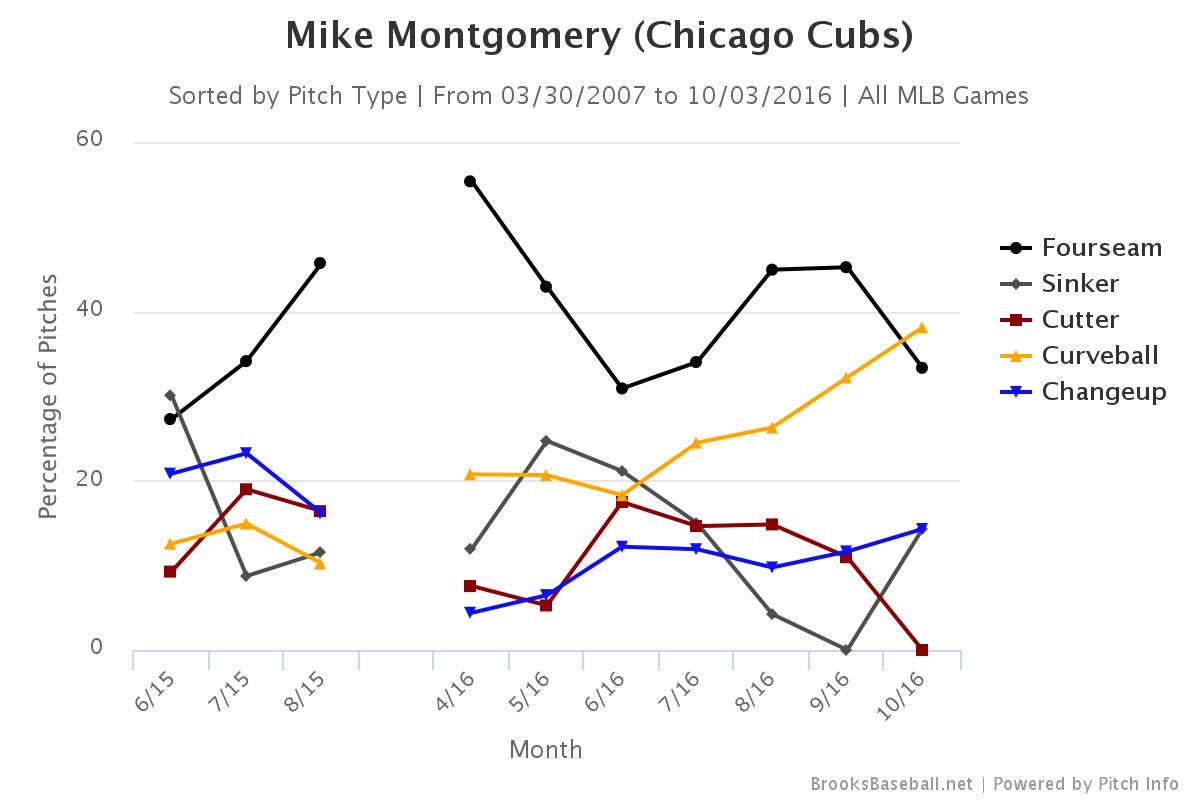 montgomery-pitch-usage