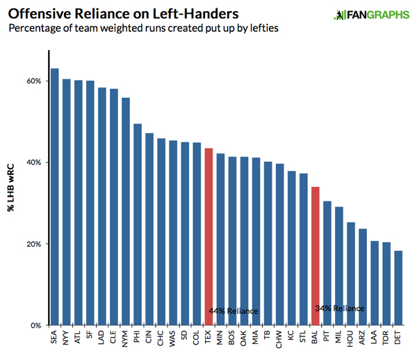 Offensive-reliance-on-lefties