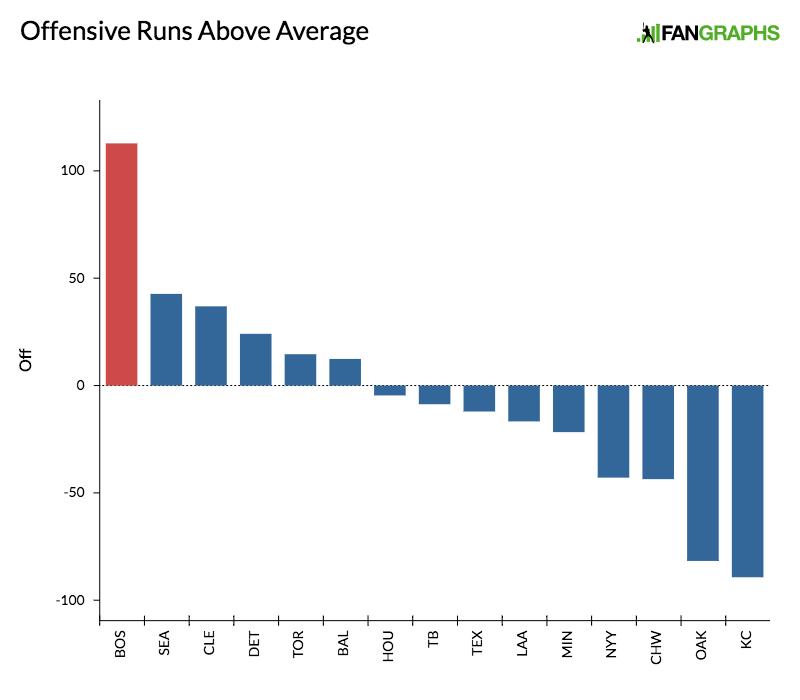 offensive-runs-above-average