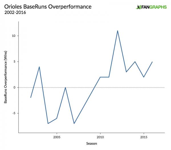 orioles-baseruns-overperformance-1