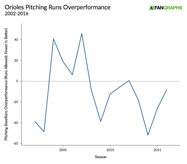 orioles-pitching-runs-overperformance