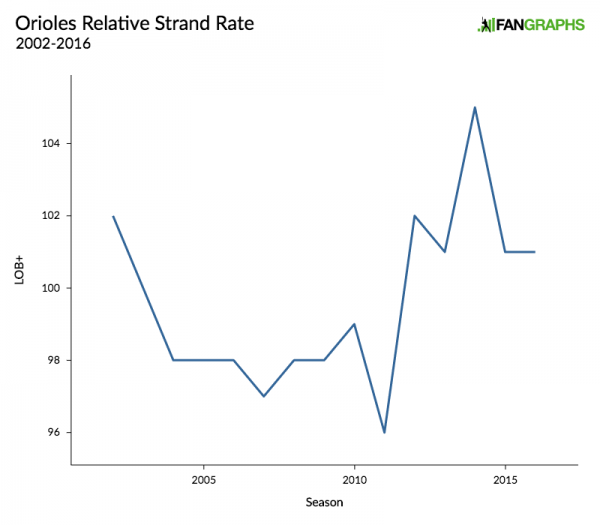 orioles-relative-strand-rate