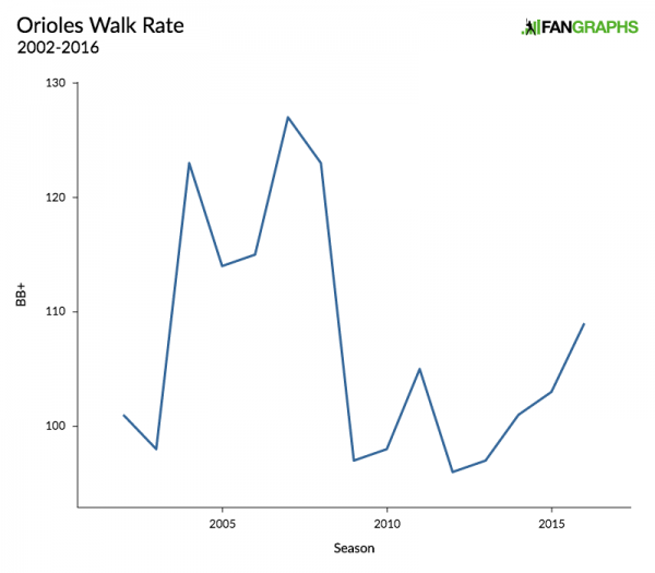 orioles-walk-rate