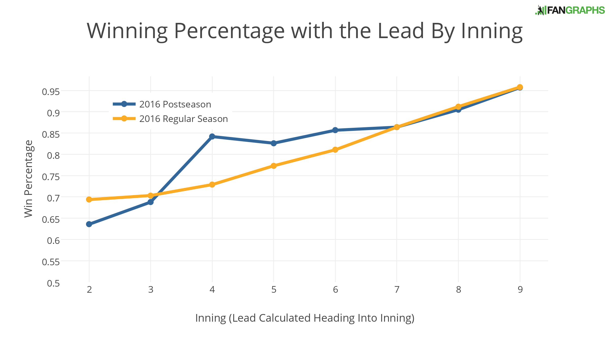 winning-percentage-with-the-lead-by-inning