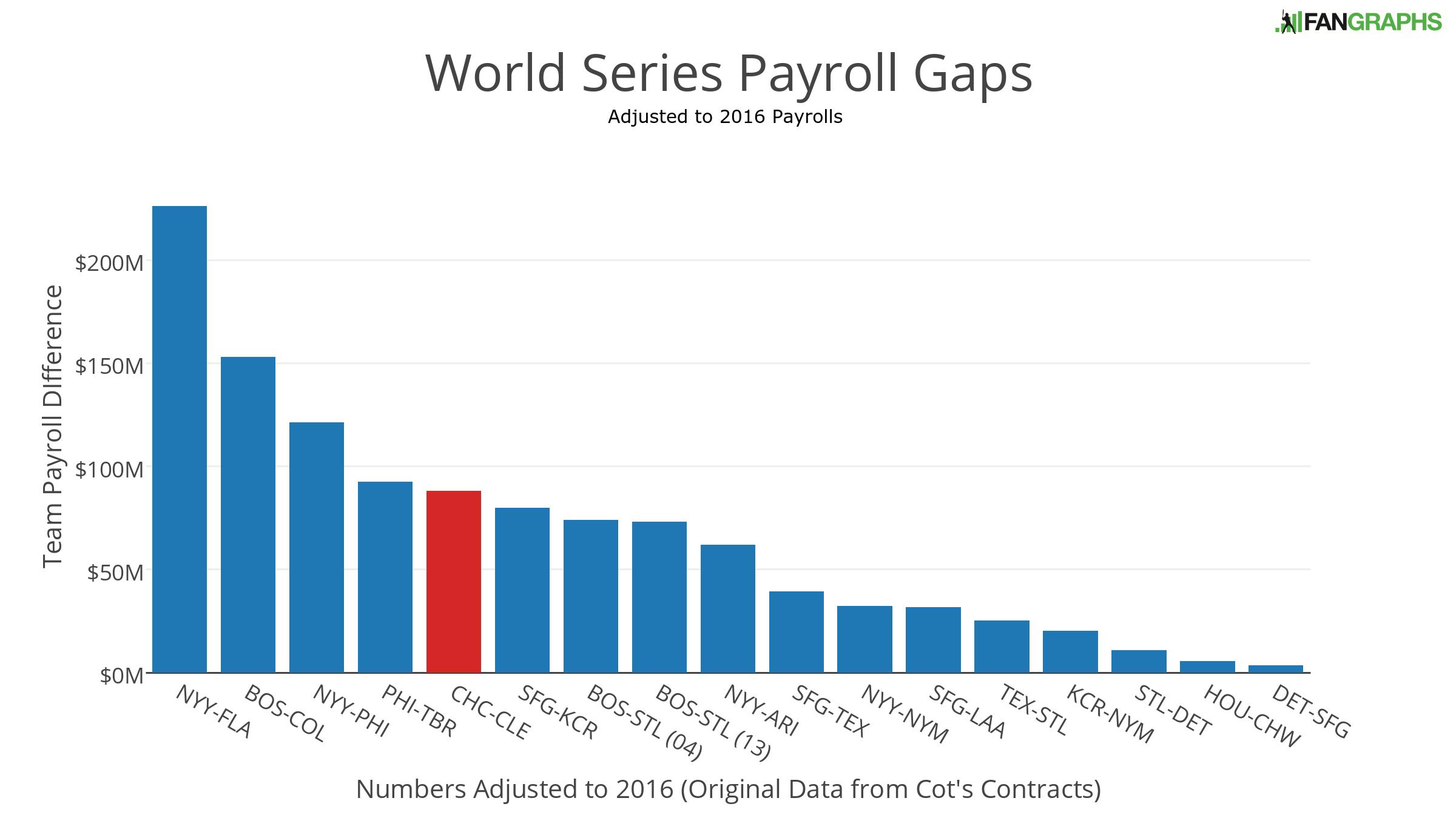 world-series-payroll-gaps-1