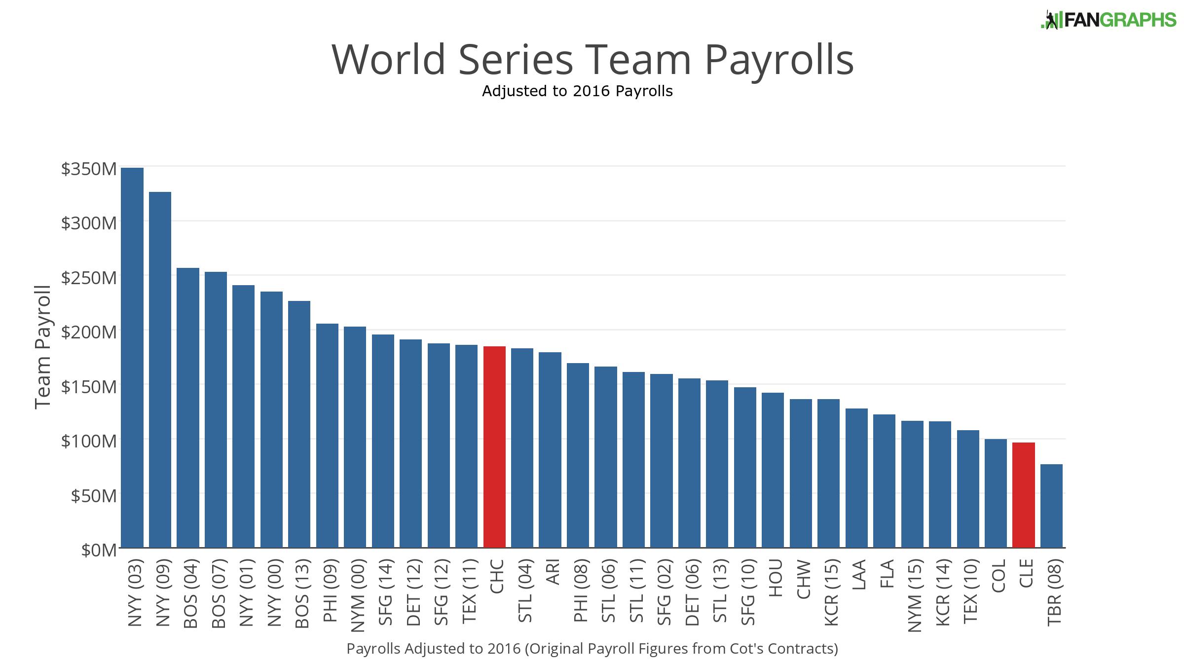 world-series-team-payrolls-1