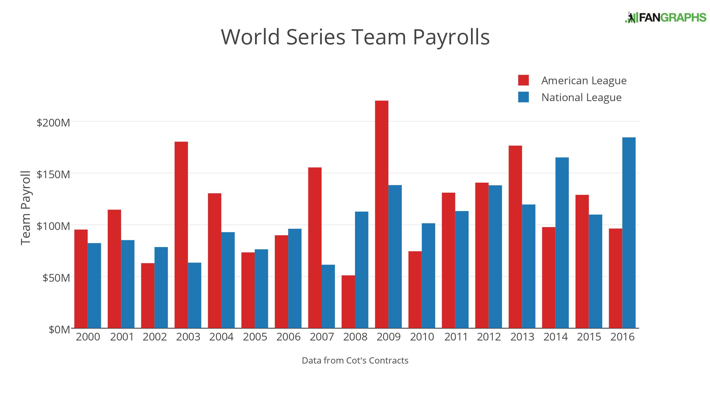 world-series-team-payrolls