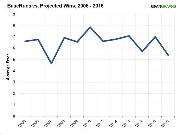 baseruns-projected