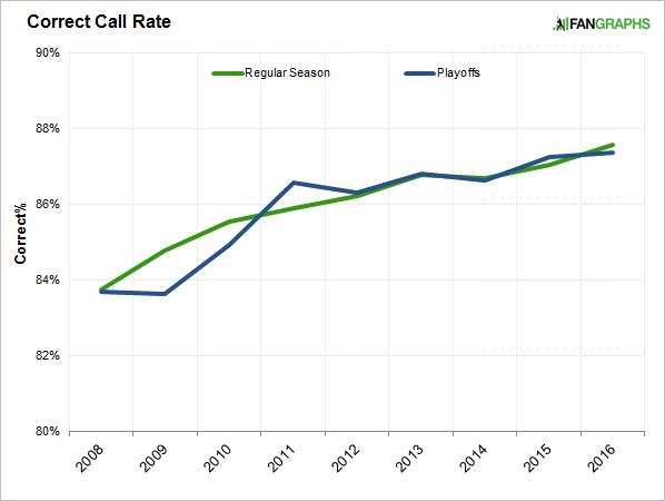 correct-call-rate