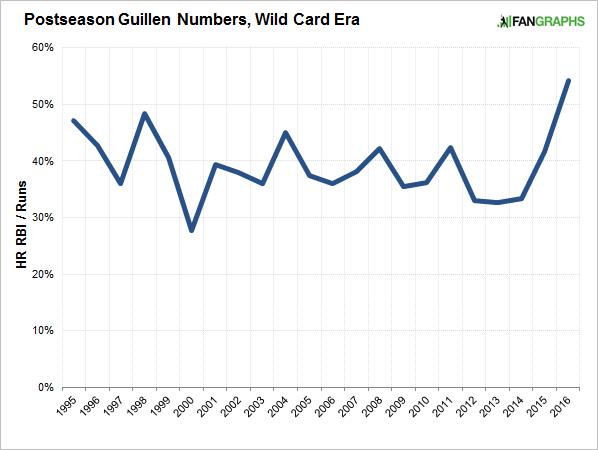guillen-numbers