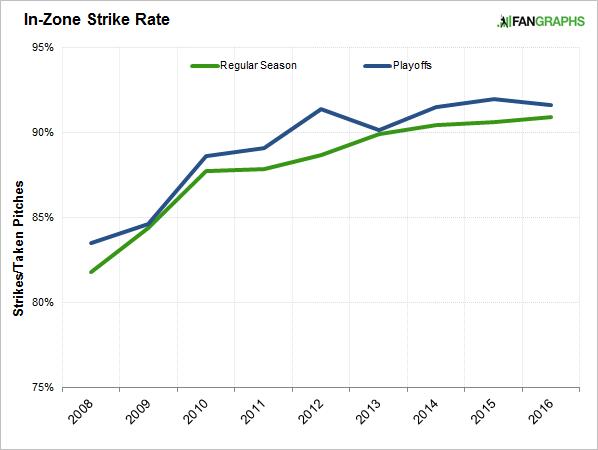 in-zone-strikes