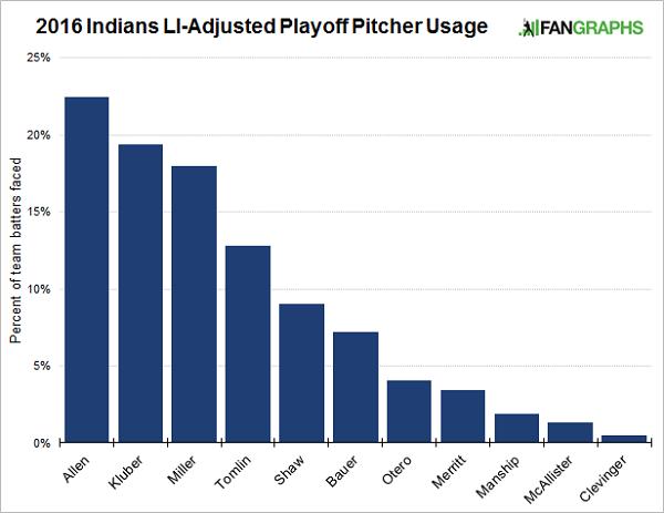 Indians-li-adjusted